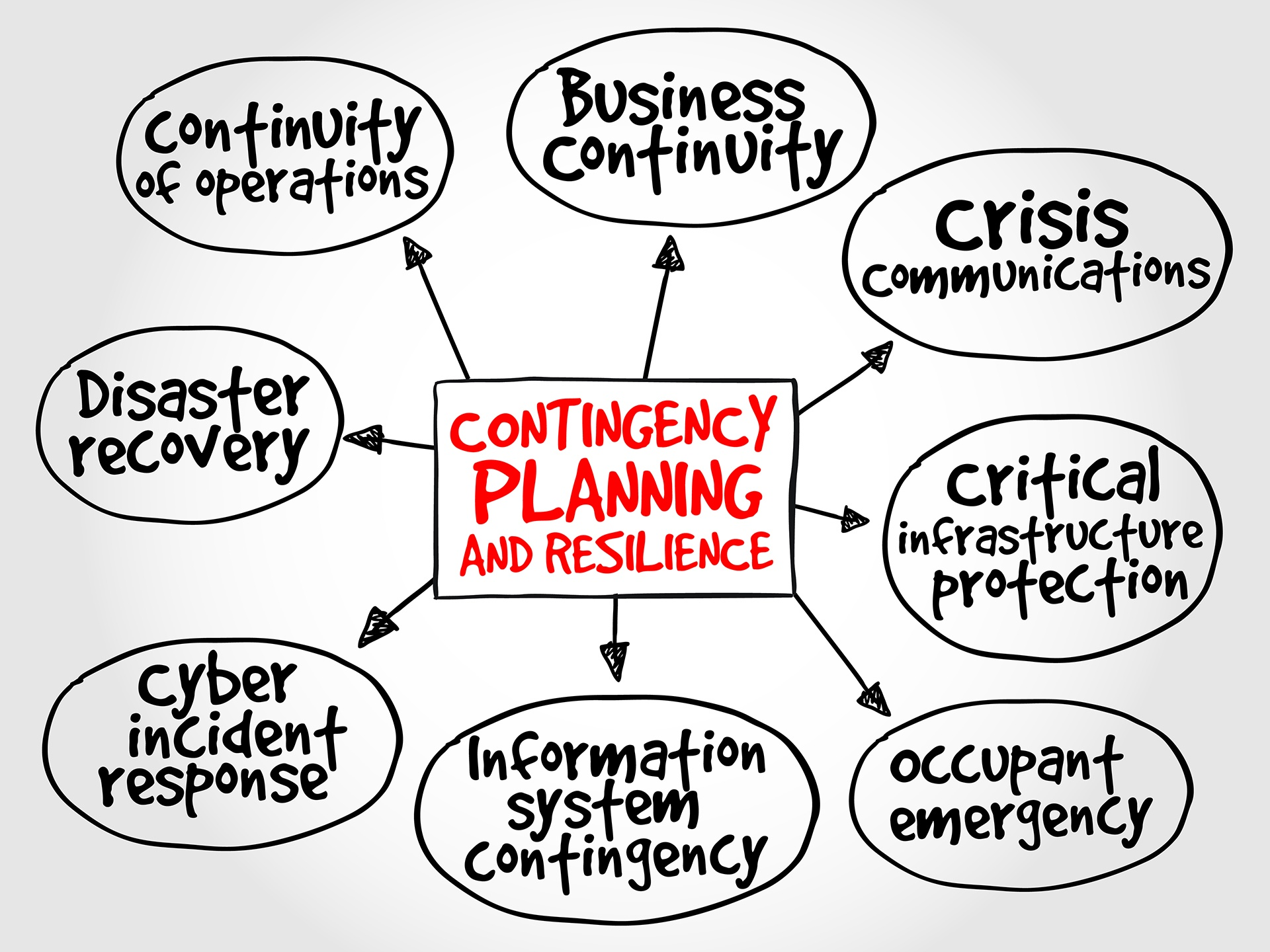 Contingency Planning graphic